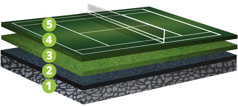 Decoturf 174 California Sports Surfaces